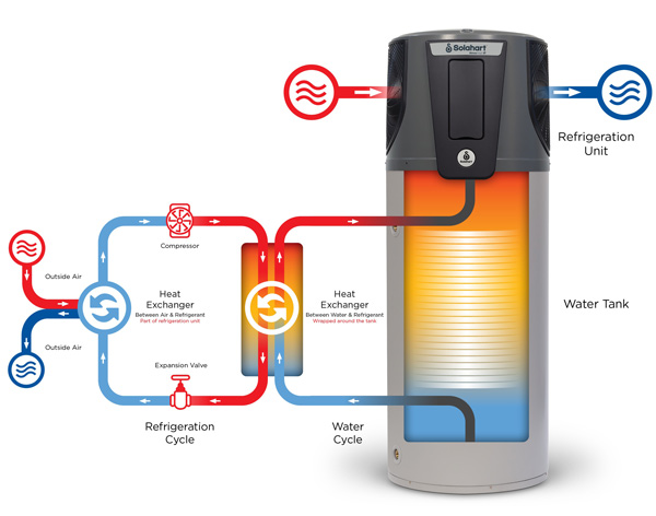 Flow diagram to show how a Solahart Atmos Frost Heat Pump works
